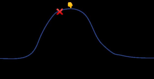 Max pain diagram